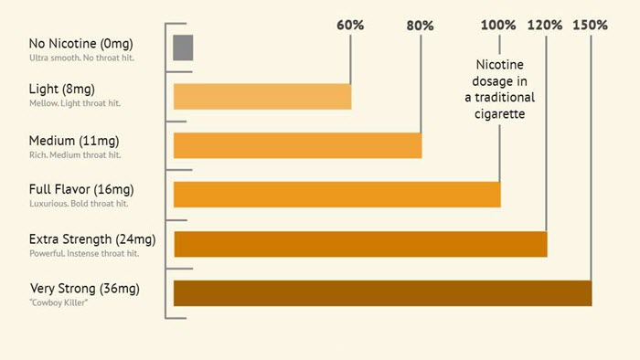 E-Cigs Nicotine Levels