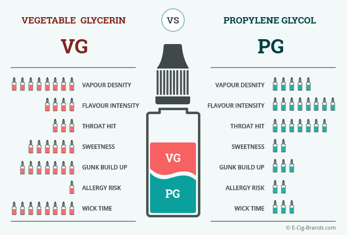 PG vs  VG: What Is the Difference? | E-Cig Brands