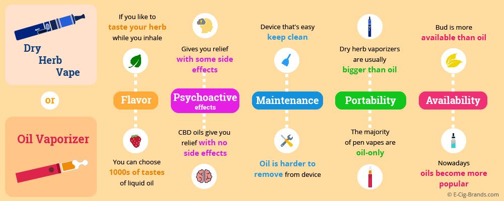 dry herb vaporizer vs oil vaporizer