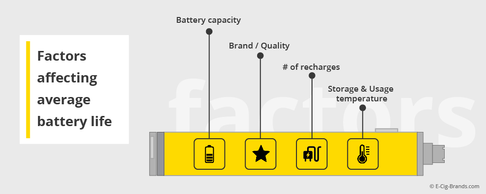 e-cigarette battery life