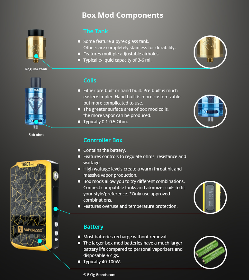Box Mod Vaporizers Components Infographic