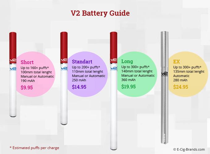 V2 Cigs Battery Guide
